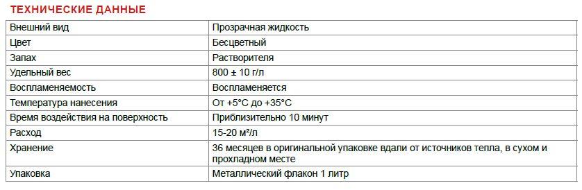 Защитная пропитка для мрамора и гранита LITOKOL LITOSTONE PROTECTOR (1л)